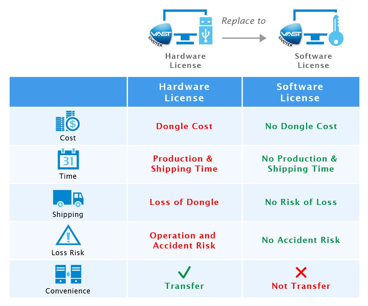 vast hardware license vs software license