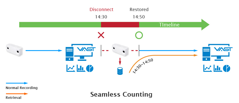 vast seamless counting